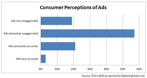 Perception of ads graphic