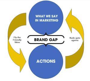Brand gap graphic