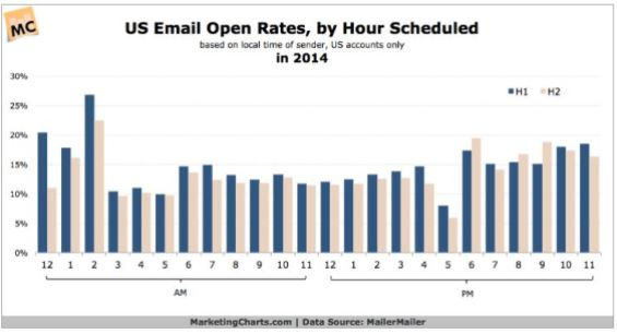 Hour by hour email open rates 2014