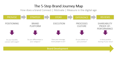 snip 5-step journey map