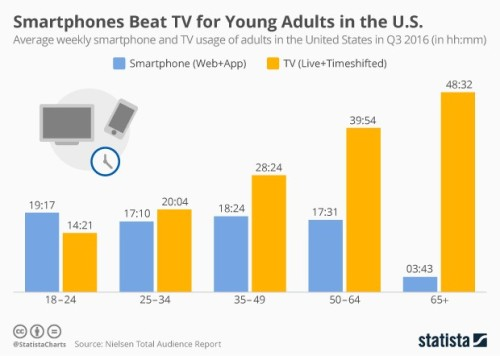 Statista smartphones for TV