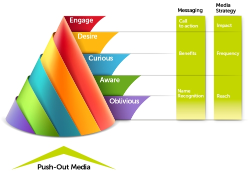 Moves Management of Marketing
