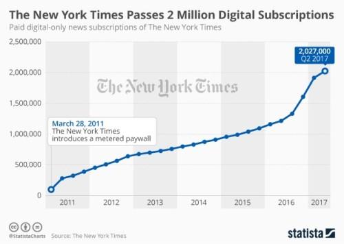 blog new york times