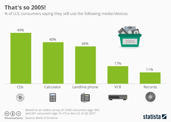 chartoftheday_10939_use_of_retro_devices_in_the_us_n