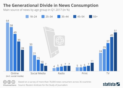 chartoftheday_5067_main_news_source_by_generation_n