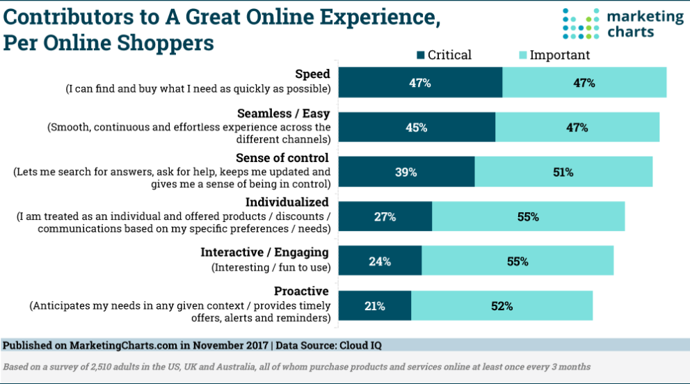CloudIQ-Shoppers-Contributors-Great-Online-Experience-Nov2017