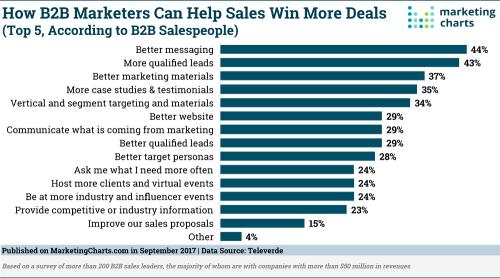 Televerde-B2B-Marketing-Help-Sales-Win-Deals-Sept2017