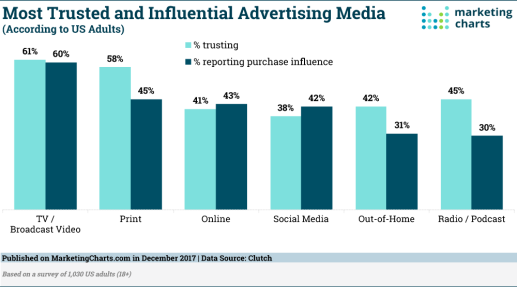 Clutch-Advertising-Trust-and-Influence-Dec2017