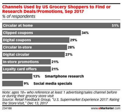 store shoppers still using coupons