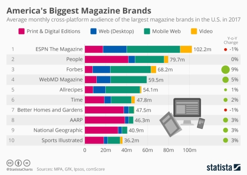 chartoftheday_12998_cross_platform_audience_of_magazine_brands_in_the_us_n