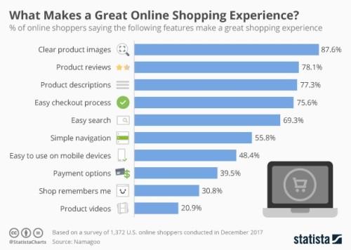 best online experience