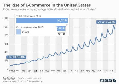 ecommerce of retail sales