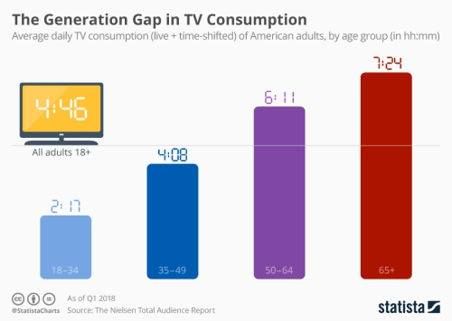chartoftheday_15224_daily_tv_consumption_by_us_adults_n