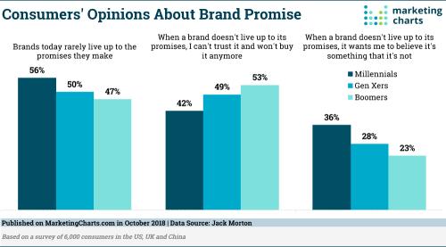 JackMorton-Consumer-Opinions-Brand-Promises-Oct2018