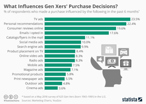 chartoftheday_15860_generation_x_purchase_influencers_n