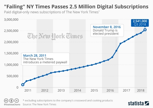 chartoftheday_3755_digital_subscribers_of_the_new_york_times_n