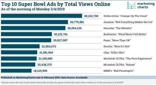AcuityAds-Top-10-Super-Bowl-Ads-by-Online-Views-Feb2019