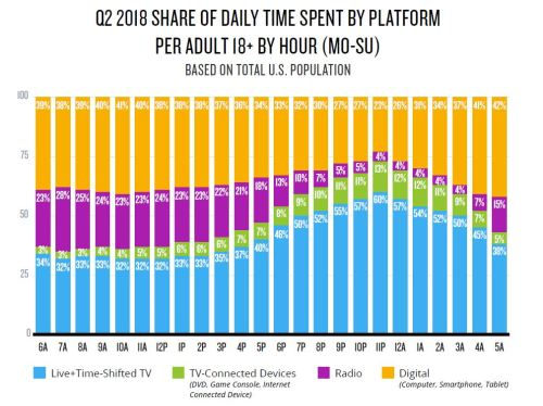 chart for blog from nielsen