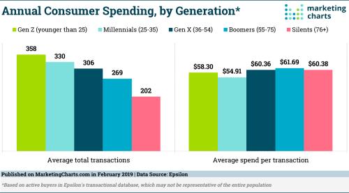 Epsilon-Consumer-Spending-by-Generation-Feb2019