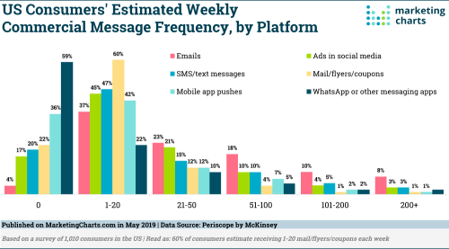 Periscope-Estimated-Commercial-Message-Frequency-May2019