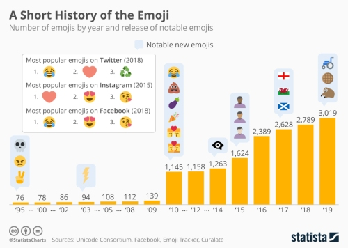 chartoftheday_17275_number_of_emojis_from_1995_bis_2019_n