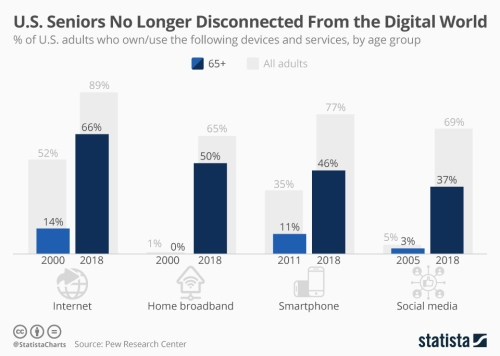 chartoftheday_9648_tech_adoption_by_seniors_n