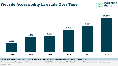 IntegerGroup-Website-Accessibility-Lawsuits-Over-Time-2013-2018-Jul2019
