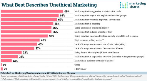 Phrasee-What-Best-Describes-Unethical-Marketing-Jun2019