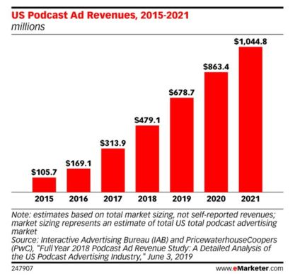 Podcasting rates