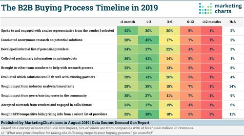 DGR-B2B-Buying-Process-Timeline-Aug2019