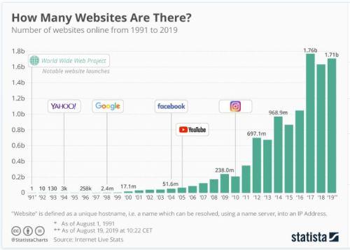 websites in world