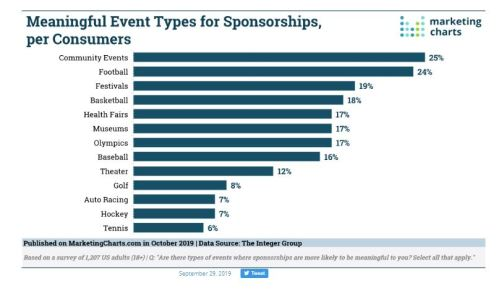 sponsorships chart by event