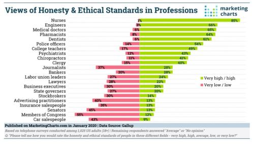 2020 Ethics and Honesty Rankings