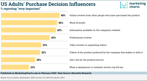 Horowitz-Very-Important-Purchase-Influencers-Feb2020