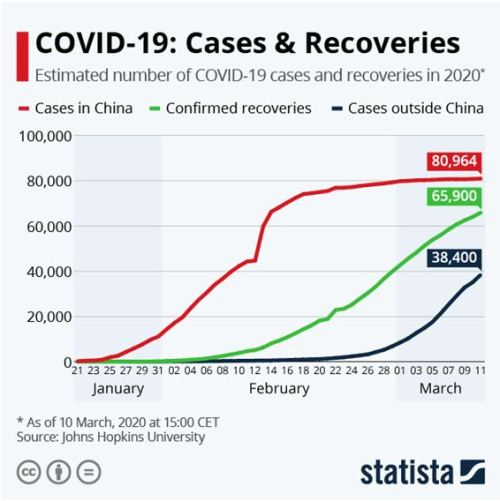 Covid 19 Cases and Recovery