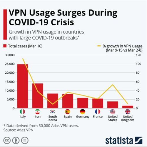 Covid VPN usage