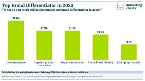 Top brand differentiators