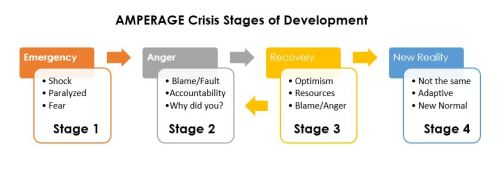 crisis stage